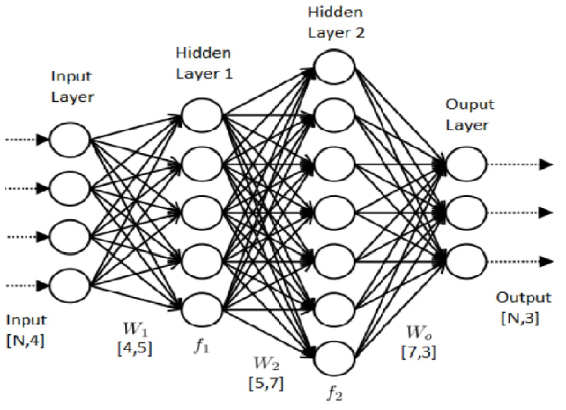 Build A Complete Neural Network in Python