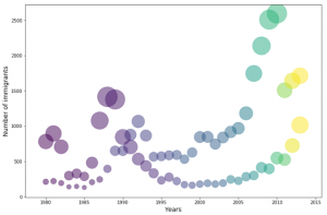 Beautiful Bubble Plots in Matplotlib