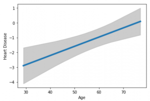 Logistic Regression Model, Analysis, Visualization, And Prediction